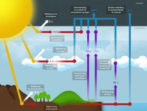 Figur: Solens energioverførsel til Jorden.