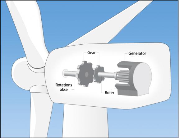 hvor meget producerer en vindmølle