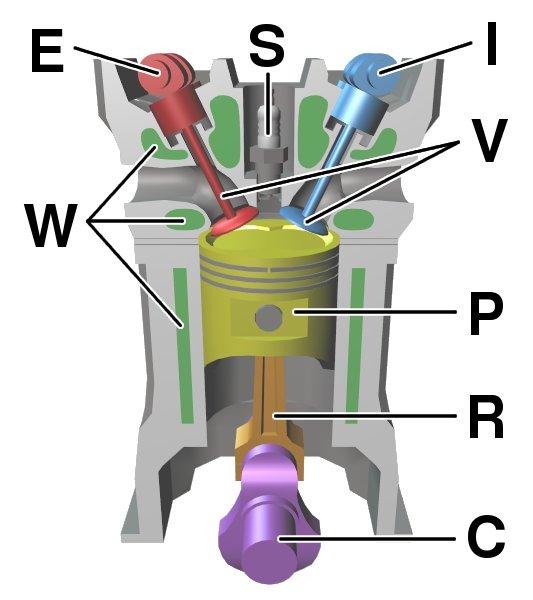 selv om virkningsgraden i motoren til elbilen