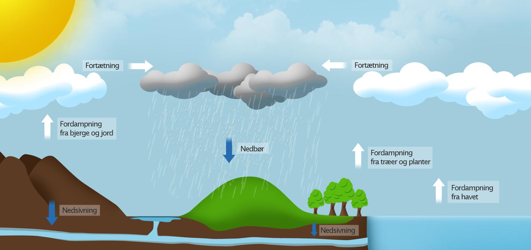hvordan opstår skyer